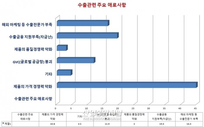 """수출업체, 제품가격 경쟁력 약화 """"힘들다"""" - 산업종합저널 이슈기획"""