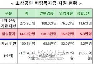 소상공인 버팀목자금, 첫날 101만 명에 1.4조원 지급