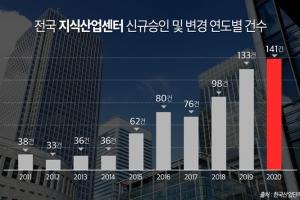 서울디지털산업단지 노후화와 교통 개발 맞물리며 신축 단지 수요 증가