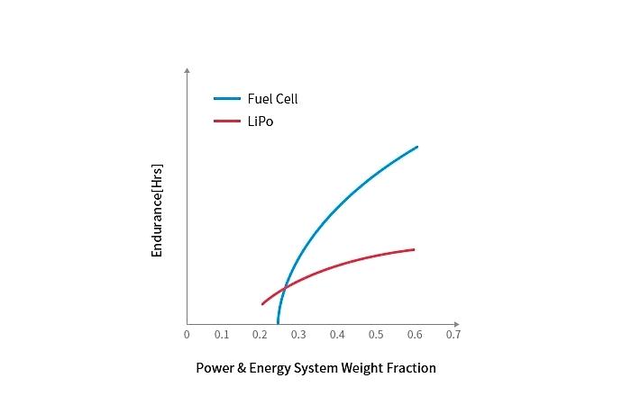 수소 연료전지 '드론'이 원격지로 응급 의료물품 배송 - 산업종합저널 전기/전자/부품