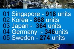 한국, 직원 1만명 당 산업용 로봇 868대 보유