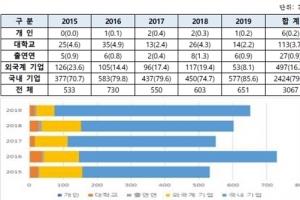 OLED 소재분야 국내 기업, 특허 출원 매년 증가