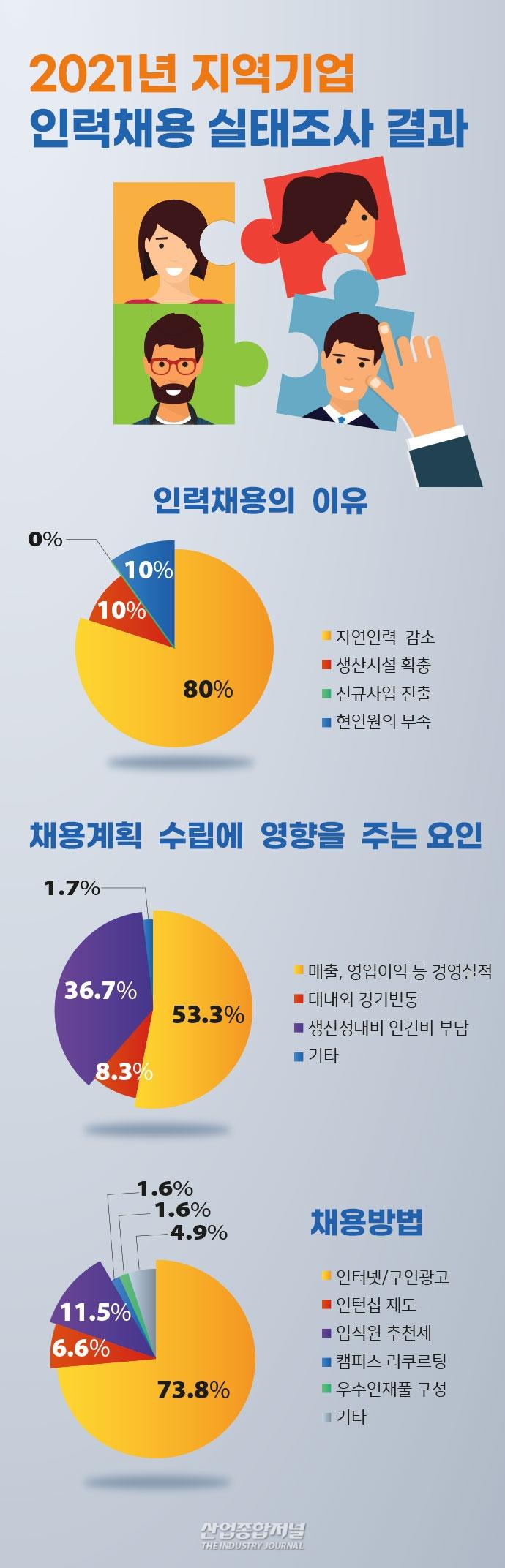 [뉴스그래픽] 올해 '인력 채용 계획 있다' 56.7%, '없다' 43.3% - 산업종합저널 동향