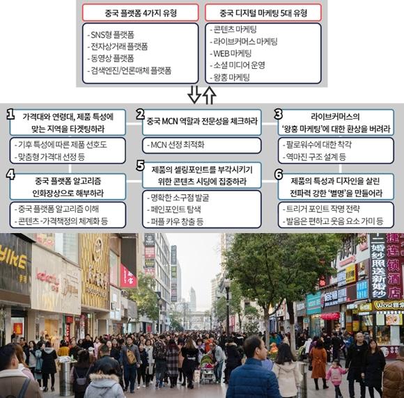 중국 온라인 소비 주도 'Z세대'타깃 맞춤형 디지털 마케팅 필요 - 산업종합저널 동향