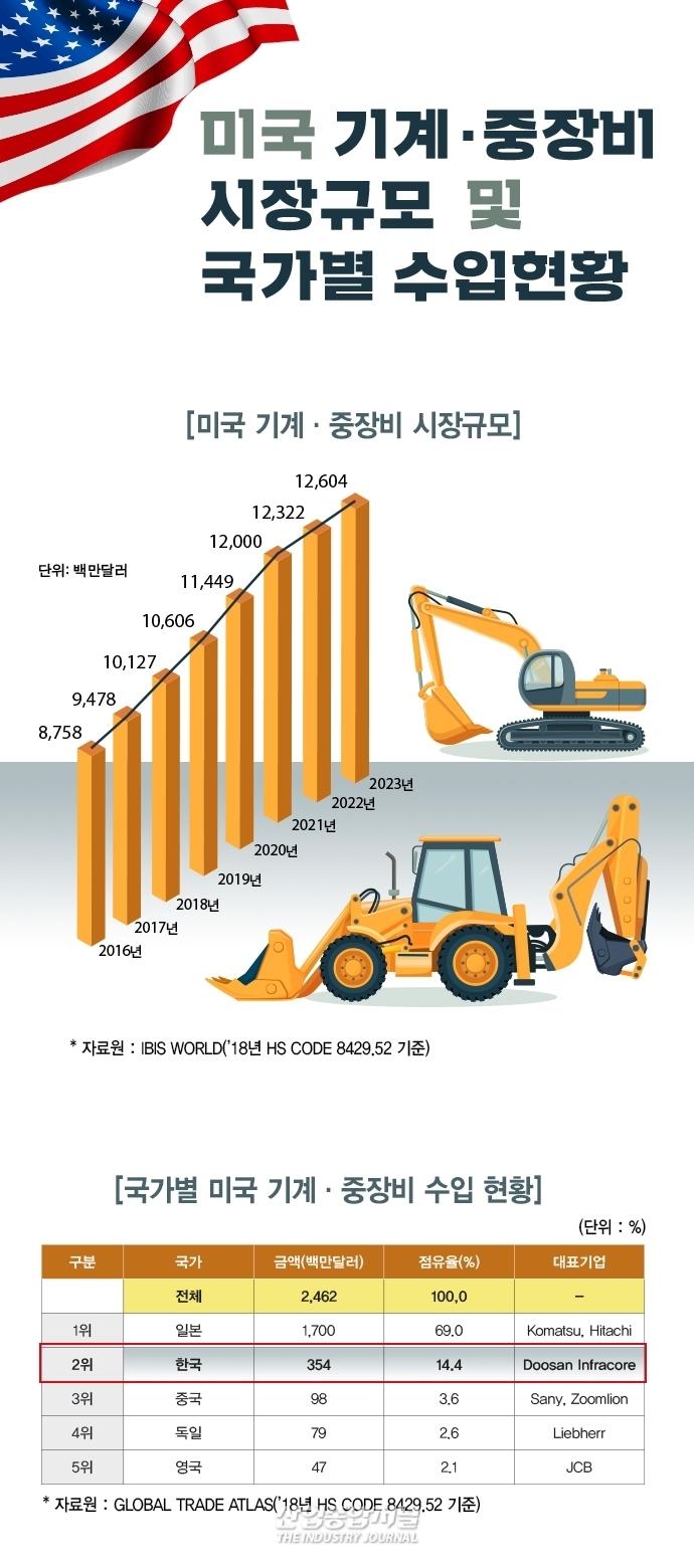 [뉴스그래픽] 미국 기계·중장비 및 자동차부품 시장 꾸준한 성장세 이어질 듯 - 산업종합저널 장비