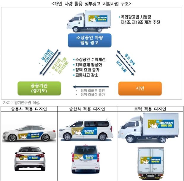 자영업자들 절반 이상 개인 차량 랩핑 광고 원해 - 산업종합저널 동향
