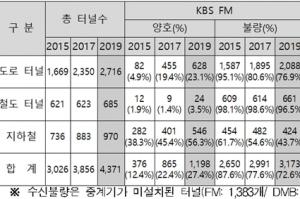 중계기 설치 지원 사업 4년째 중단…'재난상황 깜깜이' 방치 우려