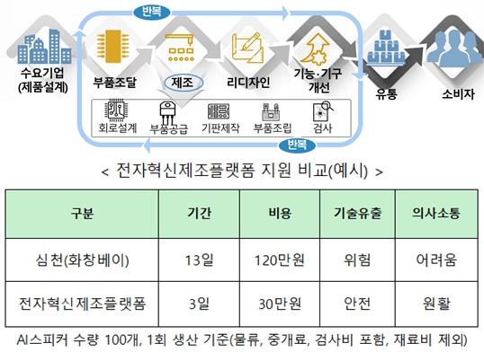 전자제조강국 부활 시동 거는 한국, 빠른 제조기반 지원 - 산업종합저널 전자