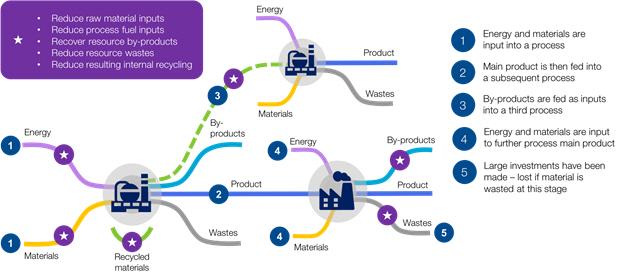 [기술기고] '에너지 효율 향상' 정책 흐름에 따라 운영 효율성 달성하는 방법 - 산업종합저널 에너지