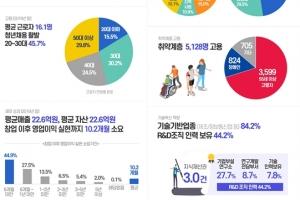 국내 소셜벤처 1천509개 사 활동 중