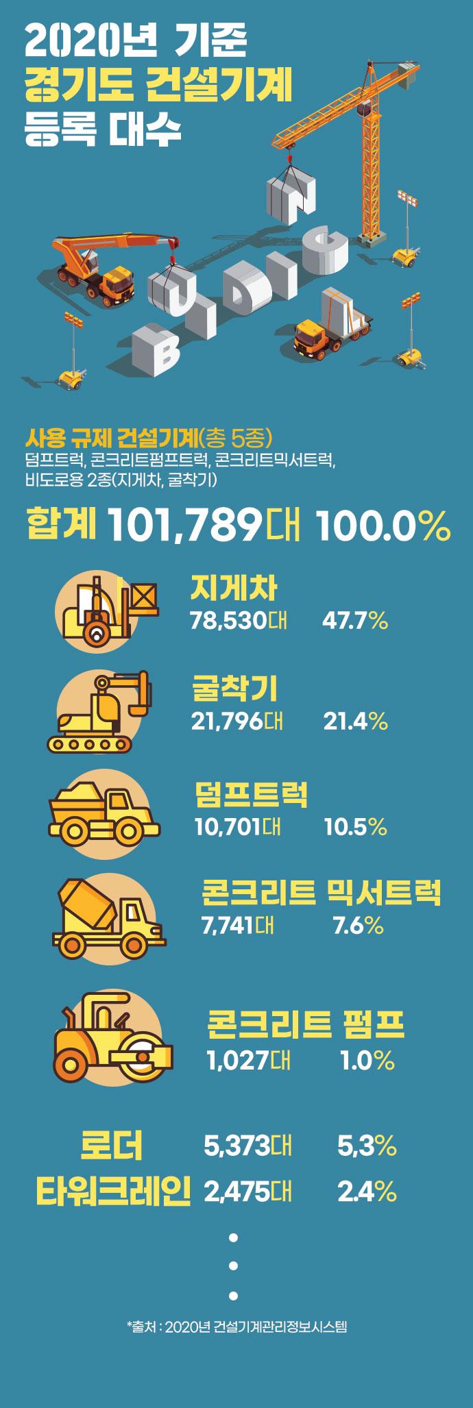 [뉴스그래픽] 굴착기지게차 등 노후 건설기계 초미세먼지 다량 배출 - 산업종합저널 기계