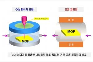 5㎚급 초미세 다공성 전도성 나노입자 제조 기...