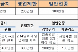 중기부, 올해 추경예산안 6.8조원 편성