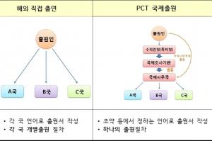 한국, 국제특허출원 '세계 4위' 사상 처음 연간 2만건 돌파