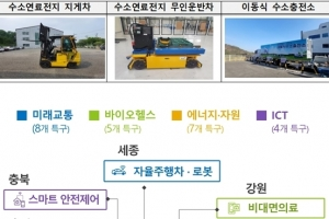 국내 최초 수소 연료 사용 산업용 기계(지게차, 무인운반차) 실증 착수