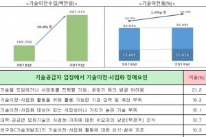 공공연구기관 기술이전수입 역대 최고치, 기술이전율 35.9%