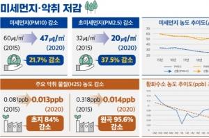 반월·시화 국가산단 미세먼지 농도 20~30%·악취물질 농도 80~90% 감소