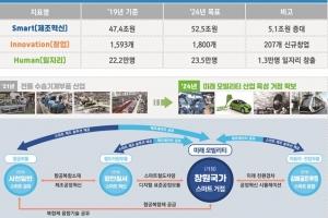 '한국판 뉴딜' 실현 혁신 거점, 명지녹산·미포·군산 3개 스마트그린산단 선정