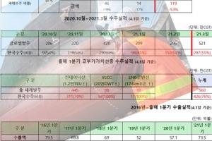 국내 조선산업, 1분기 세계 1위 수주 달성