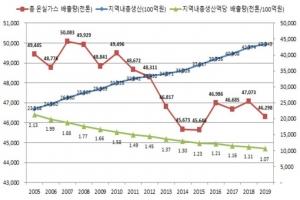 서울 온실가스 배출량 감소세...2005년 대비 -9%
