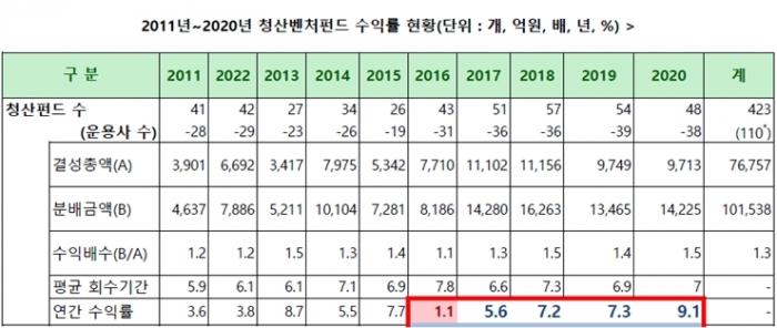 코스닥 시장 활황, 청산벤처펀드 역대 최고 수익률로 이어져