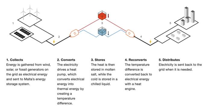 [현장적용사례] 재생에너지를 저장하는 방법 - 산업종합저널 에너지