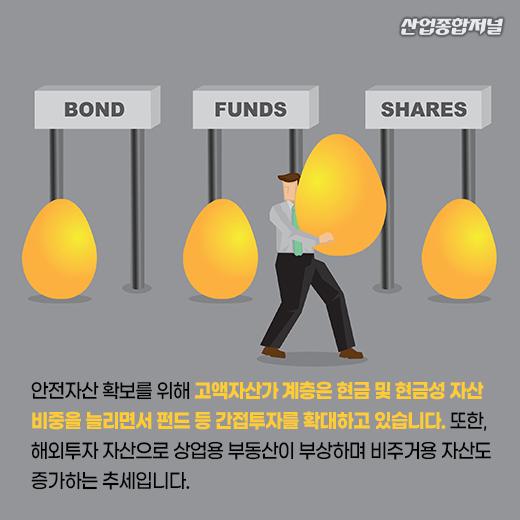 [카드뉴스] 자산관리 관심 증가···디지털 기반 맞춤형 서비스 제공 필요 - 산업종합저널 동향