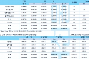 [4월28일] 국채수익률↑ 달러화 강세(LME Daily Report)