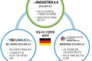 한-독 스마트제조에 'PI 4.0', 'LNI 4.0', 'SCI 4.0' 등 3개 기관 전문가 참여