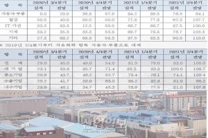 지역 기업 경기전망지수 기준치 이상 기록