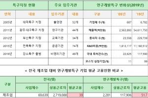 2005년 대덕특구 최초지정 이후, 16년만 입주기업·코스닥 상장기업 9배 증가