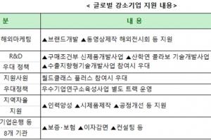 '글로벌 강소기업' 200개 사에 4년간 맞춤형 지원
