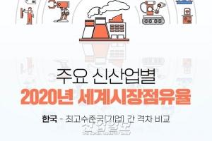 [그래픽뉴스] 韓 신산업 세계시장 경쟁력, 대체로 '중간 이하'