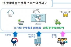 낙후한 중소기업 밀집지역 지능화(스마트화) 통해 스마트혁신지구 조성