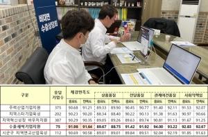 중소기업 체감만족도 높은 '수출새싹기업 지원'