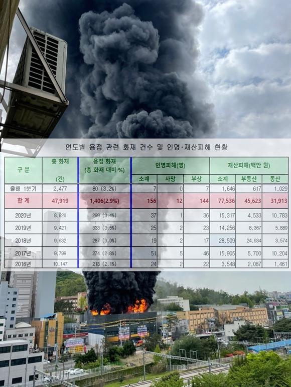 공장·창고 등 산업시설(37%) 용접화재 최다 발생
