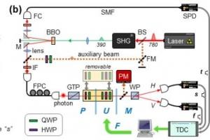 양자상태 평가·측정 가능한 정밀측정기술 개발 ...