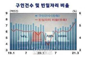 美, 경제활동 재개 본격화…실업자 일자리 복귀 상황은?