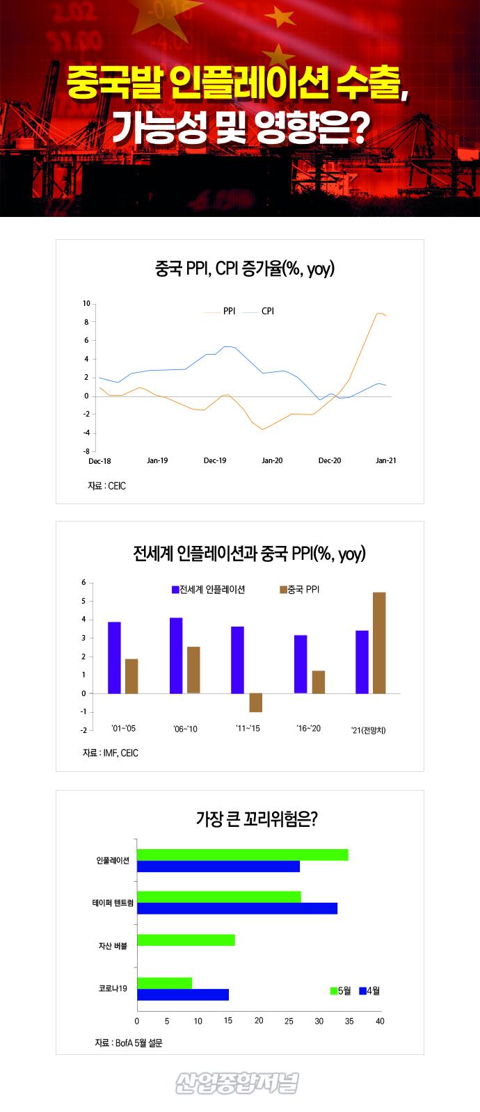 [뉴스그래픽] 중국 발 인플레이션…금리 인상으로 이어지나? - 산업종합저널 동향