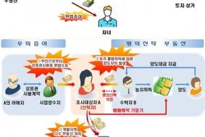 개발지역 부동산탈세 특별조사단, 374명 3차 세무조사 단행