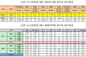 '도전! K-스타트업' 역대 최대규모 신청