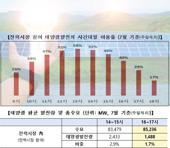 태양광발전, 여름철 전력수급 얼마나 기여할까
