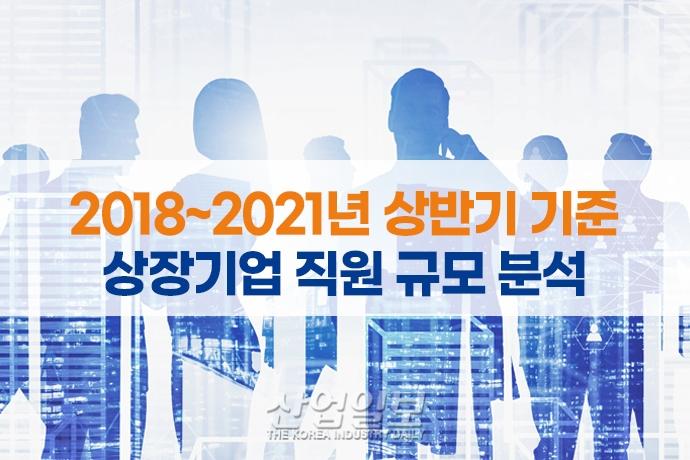 [그래픽뉴스] 2021 상반기, 상장기업 47.3% '직원 수 줄였다'