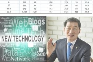 """""""나 몰라라' 기술기업 울리는 공공기관의 '외면'"""