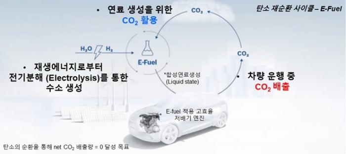 에너지효율 전기차 73% 비해 e-fuel 차량 13% 불과 - 산업종합저널 전기