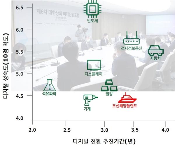 조선산업, 수주 호황 속 인력부족·탄소중립 '이중고' 우려 - 산업종합저널 동향
