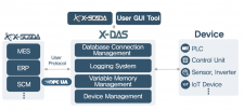X-DAS(Data Acquisition Server)